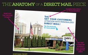 Anatomy of a Direct Mail Piece